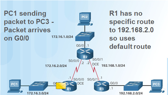Routing and Switching Essentials 6.0 Instructor Materials – Chapter 2: Static Routing 140