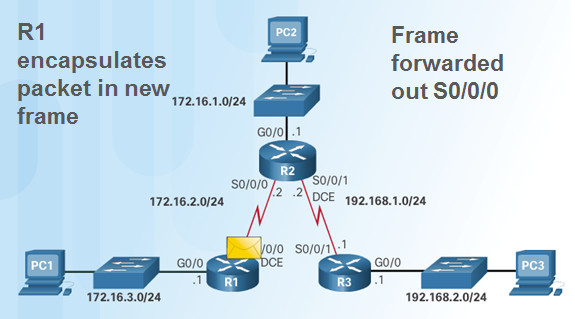 Routing and Switching Essentials 6.0 Instructor Materials – Chapter 2: Static Routing 141