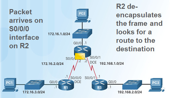Routing and Switching Essentials 6.0 Instructor Materials – Chapter 2: Static Routing 142