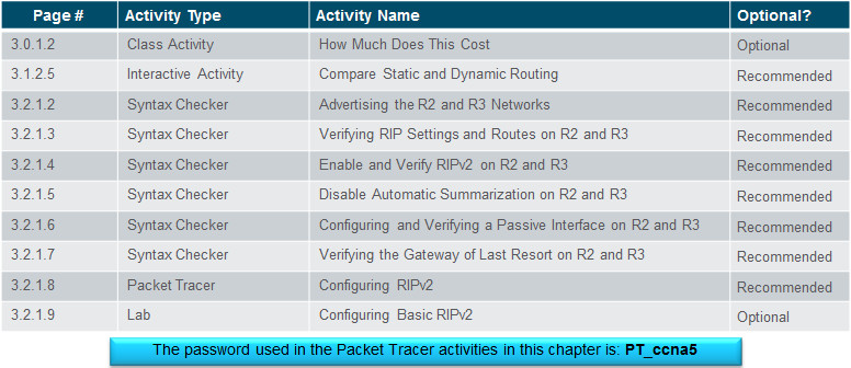 Routing and Switching Essentials 6.0 Instructor Materials – Chapter 3: Dynamic Routing 37