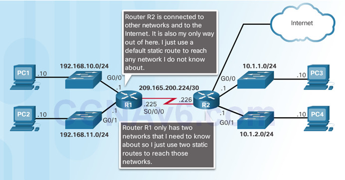 Routing and Switching Essentials 6.0 Instructor Materials – Chapter 3: Dynamic Routing 41