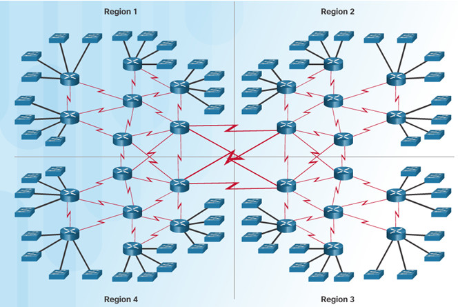 Routing and Switching Essentials 6.0 Instructor Materials – Chapter 3: Dynamic Routing 43