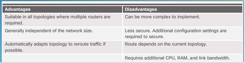 Routing and Switching Essentials 6.0 Instructor Materials – Chapter 3: Dynamic Routing 44