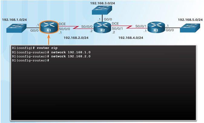 Routing and Switching Essentials 6.0 Instructor Materials – Chapter 3: Dynamic Routing 47