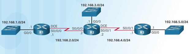 Routing and Switching Essentials 6.0 Instructor Materials – Chapter 3: Dynamic Routing 52