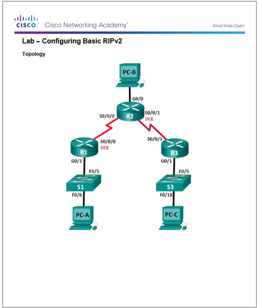 Routing and Switching Essentials 6.0 Instructor Materials – Chapter 3: Dynamic Routing 56