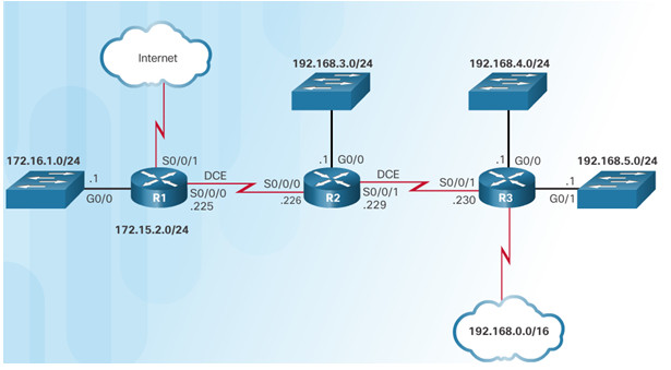 Routing and Switching Essentials 6.0 Instructor Materials – Chapter 3: Dynamic Routing 57