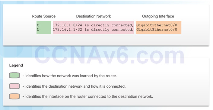 Routing and Switching Essentials 6.0 Instructor Materials – Chapter 3: Dynamic Routing 59