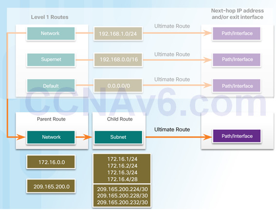 Routing and Switching Essentials 6.0 Instructor Materials – Chapter 3: Dynamic Routing 68