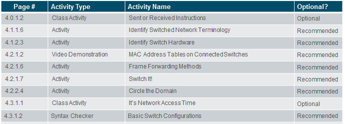 Routing and Switching Essentials 6.0 Instructor Materials – Chapter 4: Switched Networks 20
