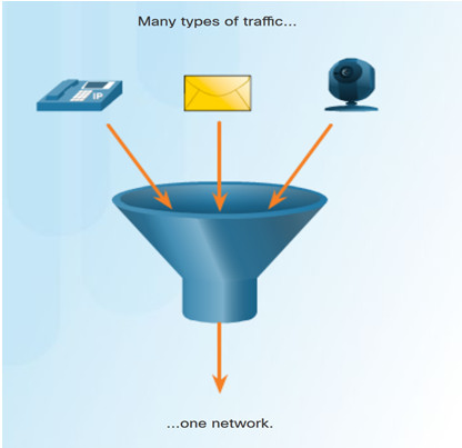 Routing and Switching Essentials 6.0 Instructor Materials – Chapter 4: Switched Networks 22