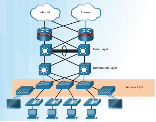 Routing and Switching Essentials 6.0 Instructor Materials – Chapter 4: Switched Networks 24