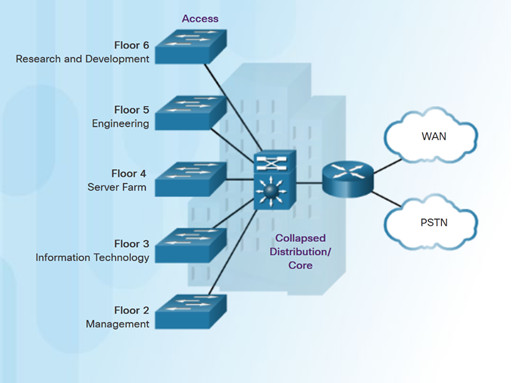 Routing and Switching Essentials 6.0 Instructor Materials – Chapter 4: Switched Networks 25