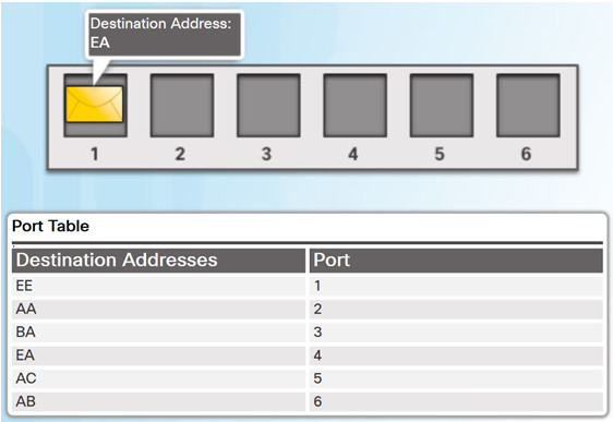 Routing and Switching Essentials 6.0 Instructor Materials – Chapter 4: Switched Networks 30