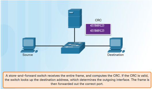 Routing and Switching Essentials 6.0 Instructor Materials – Chapter 4: Switched Networks 32