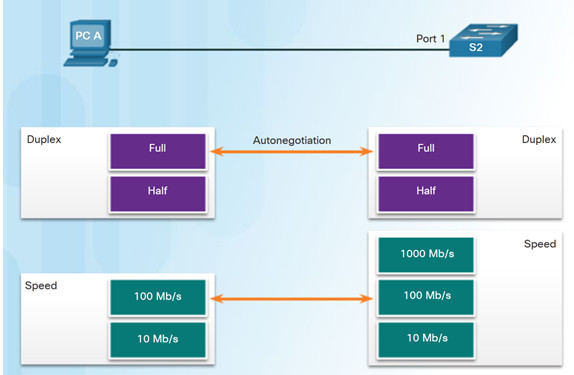 Routing and Switching Essentials 6.0 Instructor Materials – Chapter 4: Switched Networks 36