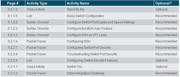 Routing and Switching Essentials 6.0 Instructor Materials – Chapter 5: Switch Configuration 40