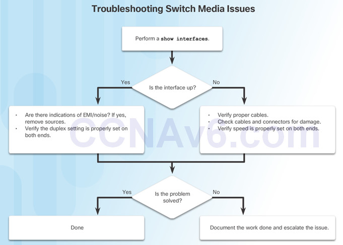 Routing and Switching Essentials 6.0 Instructor Materials – Chapter 5: Switch Configuration 56