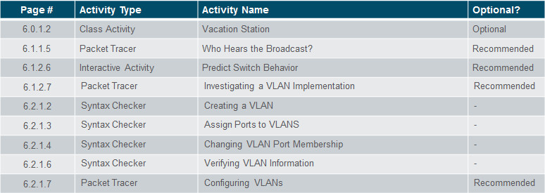 Routing and Switching Essentials 6.0 Instructor Materials – Chapter 6: VLANs 67