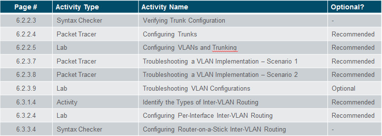 Routing and Switching Essentials 6.0 Instructor Materials – Chapter 6: VLANs 68