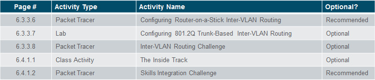 Routing and Switching Essentials 6.0 Instructor Materials – Chapter 6: VLANs 69