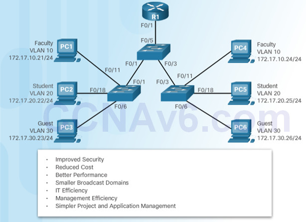 Routing and Switching Essentials 6.0 Instructor Materials – Chapter 6: VLANs 71
