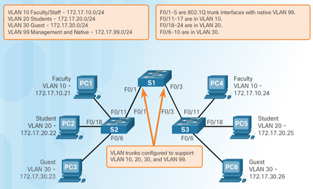 Routing and Switching Essentials 6.0 Instructor Materials – Chapter 6: VLANs 75