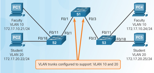 Routing and Switching Essentials 6.0 Instructor Materials – Chapter 6: VLANs 76