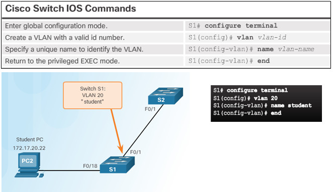 Routing and Switching Essentials 6.0 Instructor Materials – Chapter 6: VLANs 82