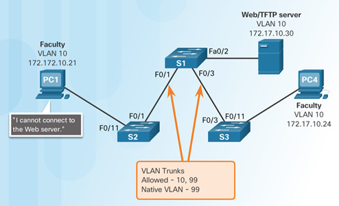 Routing and Switching Essentials 6.0 Instructor Materials – Chapter 6: VLANs 100