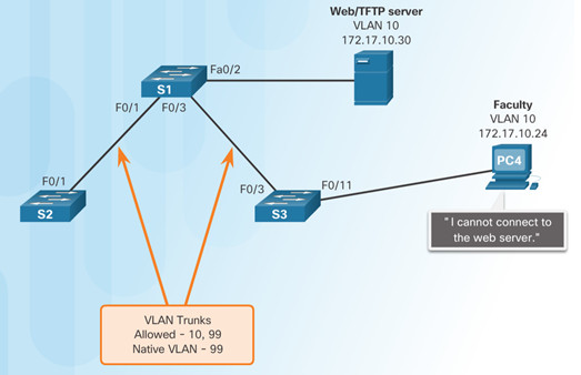 Routing and Switching Essentials 6.0 Instructor Materials – Chapter 6: VLANs 106