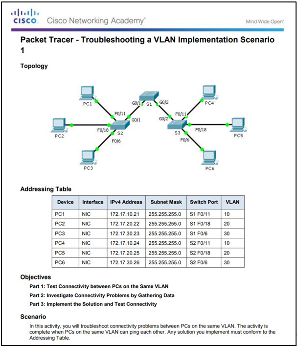 Routing and Switching Essentials 6.0 Instructor Materials – Chapter 6: VLANs 110
