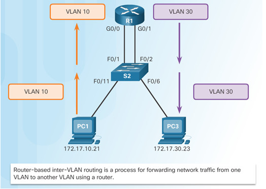 Routing and Switching Essentials 6.0 Instructor Materials – Chapter 6: VLANs 113