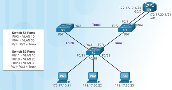 Routing and Switching Essentials 6.0 Instructor Materials – Chapter 6: VLANs 114