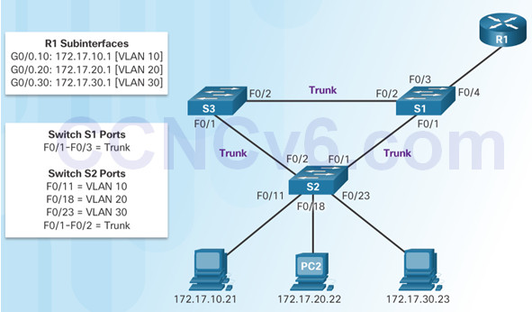 Routing and Switching Essentials 6.0 Instructor Materials – Chapter 6: VLANs 115