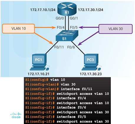 Routing and Switching Essentials 6.0 Instructor Materials – Chapter 6: VLANs 117