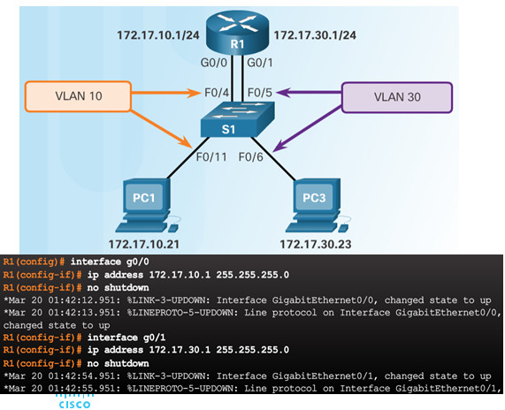 Routing and Switching Essentials 6.0 Instructor Materials – Chapter 6: VLANs 118