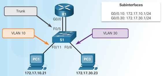 Routing and Switching Essentials 6.0 Instructor Materials – Chapter 6: VLANs 121