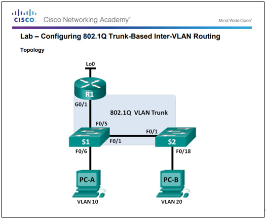 Routing and Switching Essentials 6.0 Instructor Materials – Chapter 6: VLANs 231
