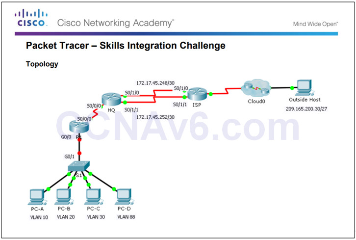Routing and Switching Essentials 6.0 Instructor Materials – Chapter 6: VLANs 132