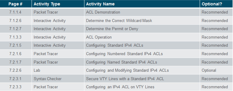 Routing and Switching Essentials 6.0 Instructor Materials – Chapter 7: Access Control Lists 45