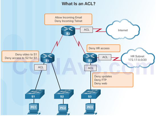 Routing and Switching Essentials 6.0 Instructor Materials – Chapter 7: Access Control Lists 47