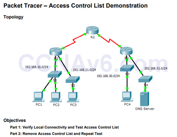 Routing and Switching Essentials 6.0 Instructor Materials – Chapter 7: Access Control Lists 50