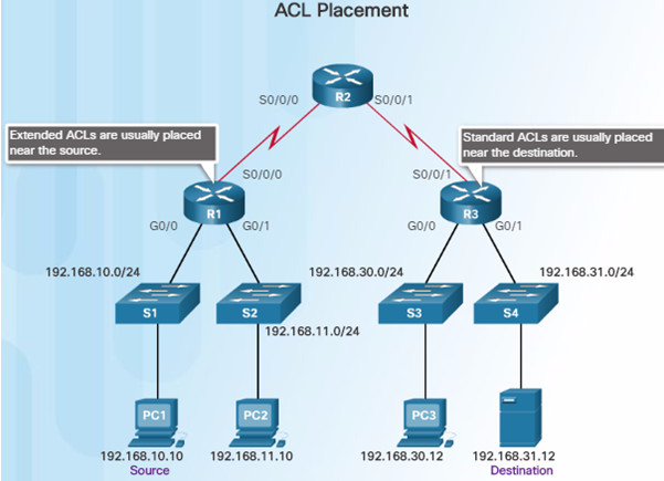 Routing and Switching Essentials 6.0 Instructor Materials – Chapter 7: Access Control Lists 59