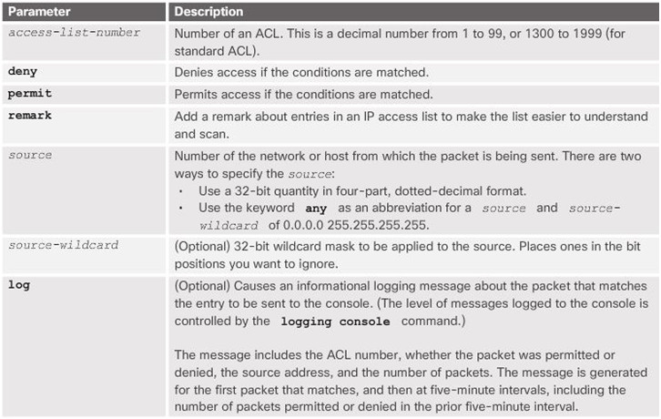 Routing and Switching Essentials 6.0 Instructor Materials – Chapter 7: Access Control Lists 61