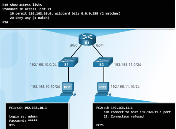 Routing and Switching Essentials 6.0 Instructor Materials – Chapter 7: Access Control Lists 75