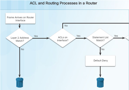 Routing and Switching Essentials 6.0 Instructor Materials – Chapter 7: Access Control Lists 81