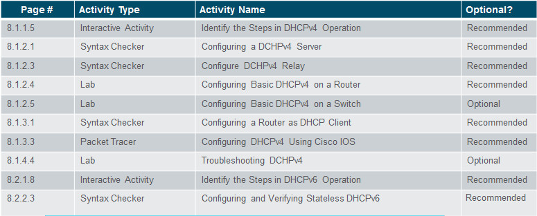 Routing and Switching Essentials 6.0 Instructor Materials – Chapter 8: DHCP 45
