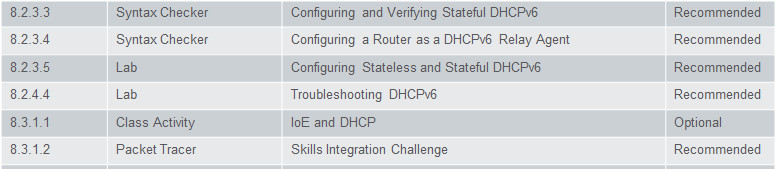 Routing and Switching Essentials 6.0 Instructor Materials – Chapter 8: DHCP 46