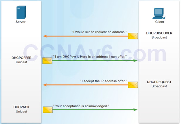 Routing and Switching Essentials 6.0 Instructor Materials – Chapter 8: DHCP 48
